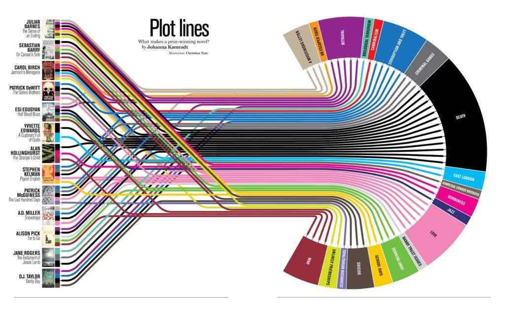 Создать инфографику